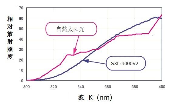uv_spectrum1_zh