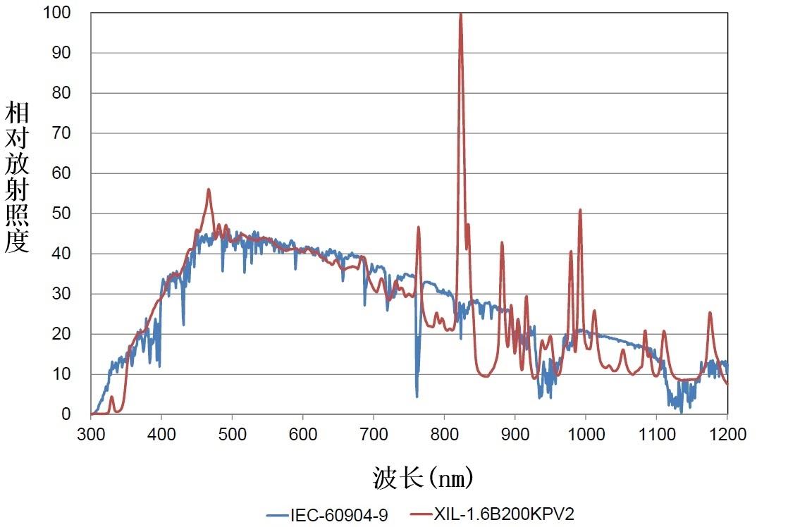 xil1.6b200kpv2-spectrum-zh
