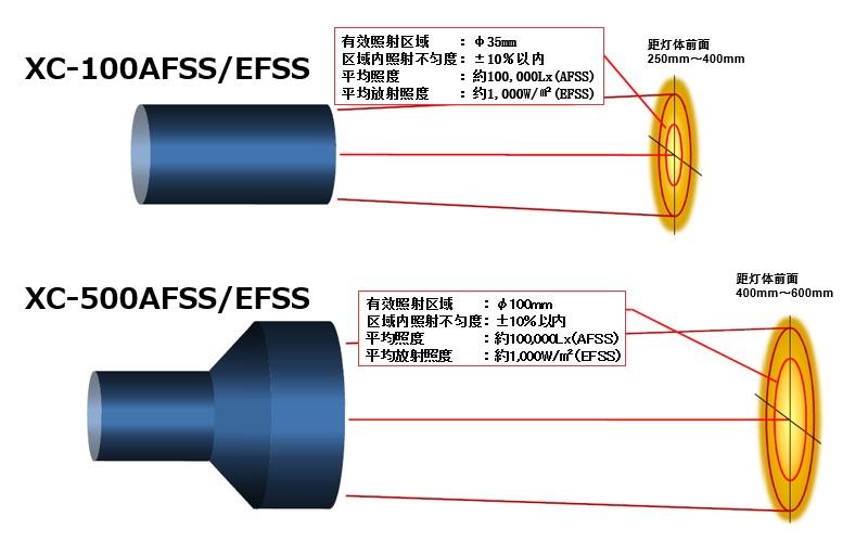 人工太阳照明灯聚光型(超级聚焦型)配光示意图(例)
