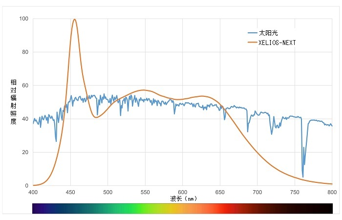 太阳光与XELIOS-NEXT的光谱分布