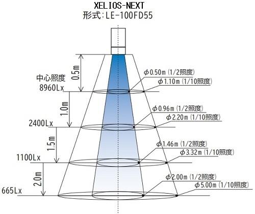 XELIOS-NEXT配光分布